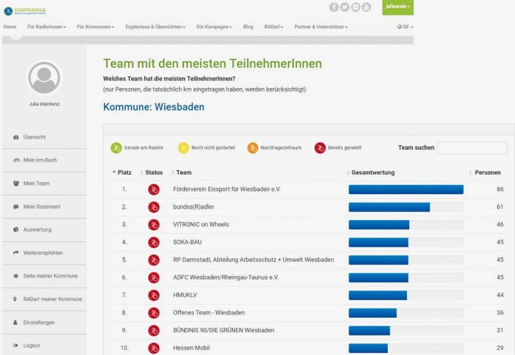 Das Team des Förderverein Eissport für Wiesbaden e.V. hatte beim Stadtradeln 2017 die meisten Teilnehmer
