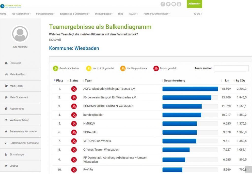 Das Team des Förderverein Eissport für Wiesbaden e.V. belegt beim Stadtradeln 2017 bei den Gesamtkilometern den 2. Platz