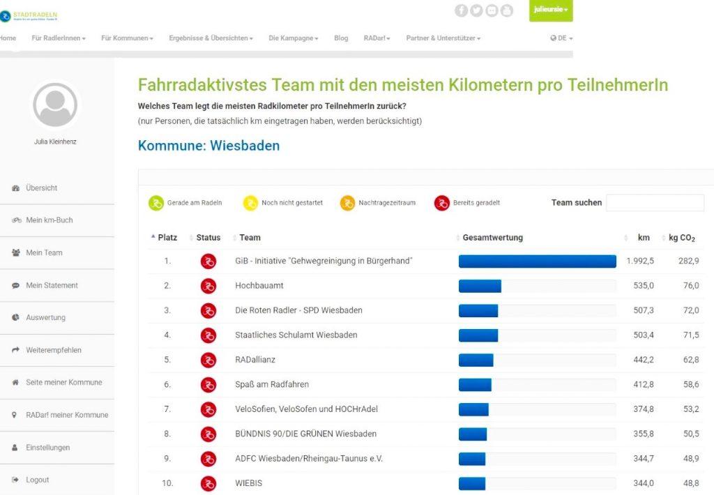 Übersicht der Teams mit den meisten Gesamtkilometern pro Kopf beim Stadtradeln 2017